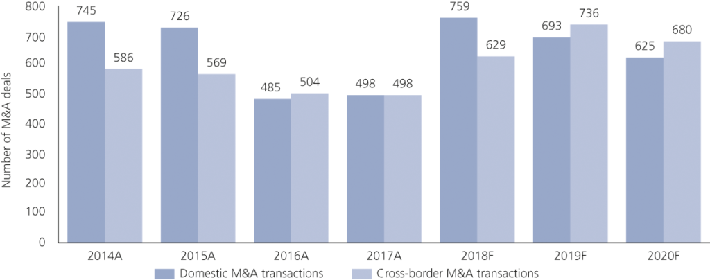 Number of M&A deals with German involvement
