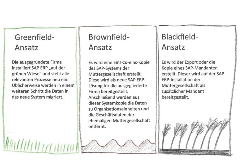 Greenfield-, Brownfield- und Blackfield-Ansatz am Beispiel von SAP ERP